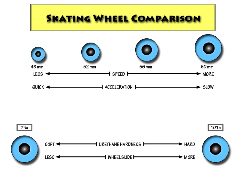 longboard skateboard wheel comparison chart